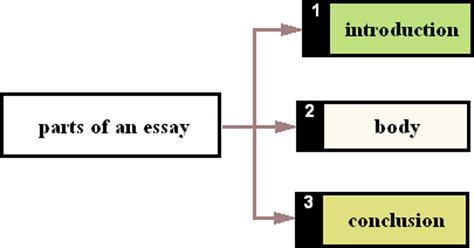 Lesson Plan: How to Write an Introduction for an Essay